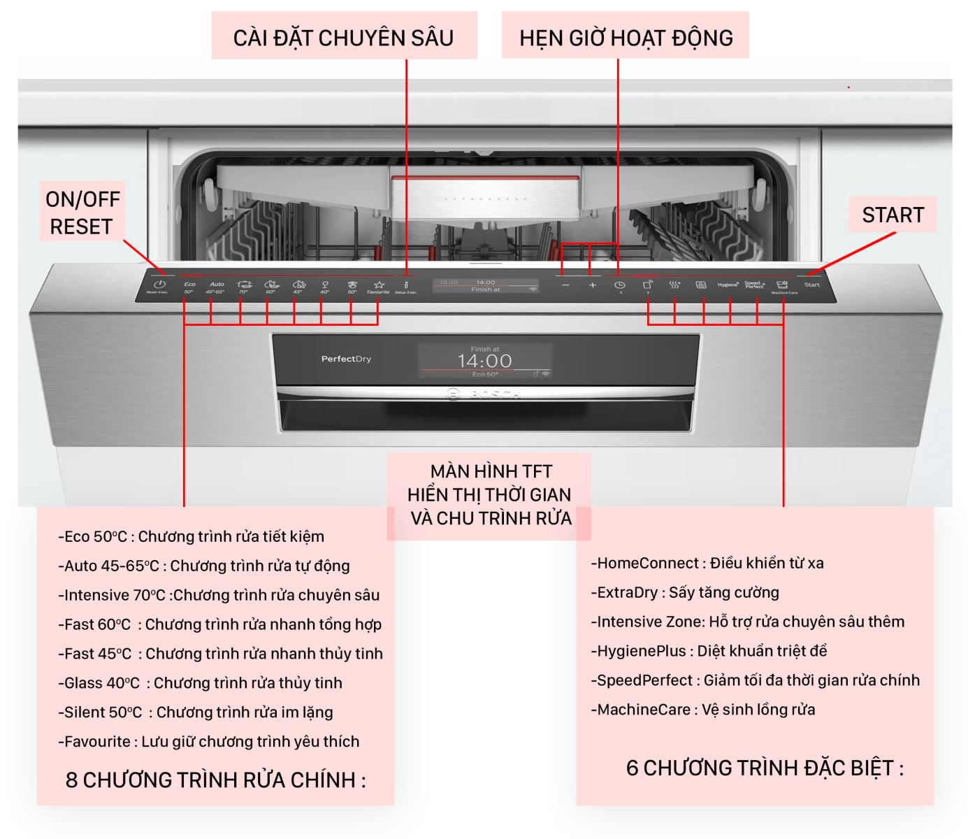 Các phím điều khiển Bosch SMS8YCI01E